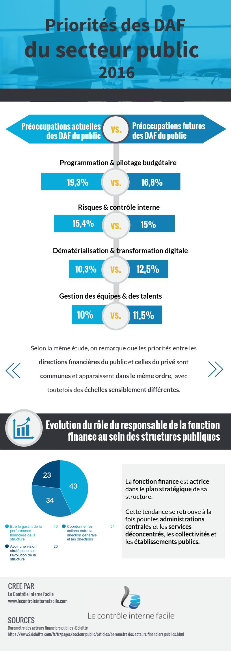 Infographie-Priorite-DAF-publics